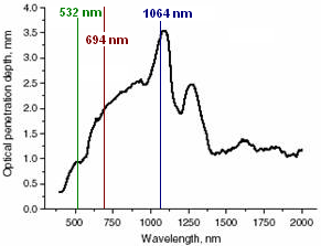 Darstellung der Wellenlänge / Eindringtiefe des Lasers | hautarzt-bubenberg.ch